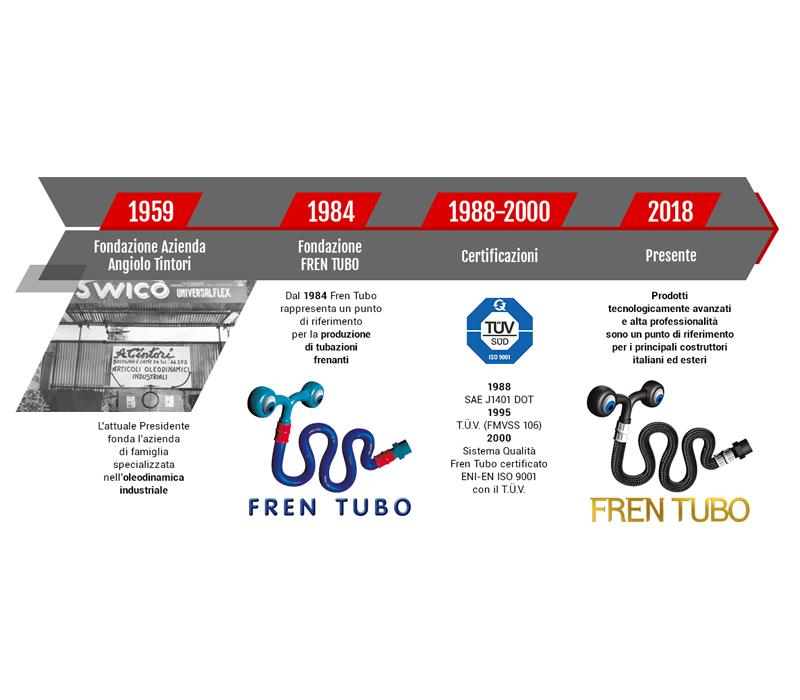 01-timeline-frentubo-cocicom