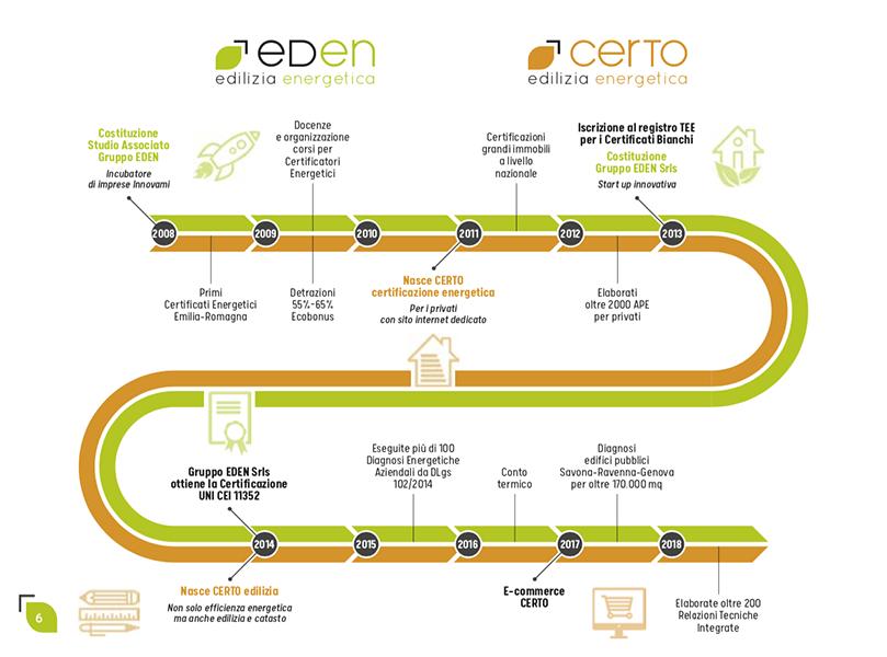 infografica_certo_cocicom